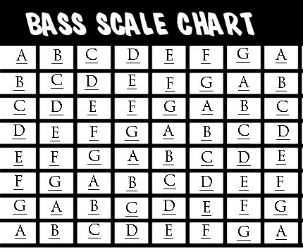 A minor Scale chart